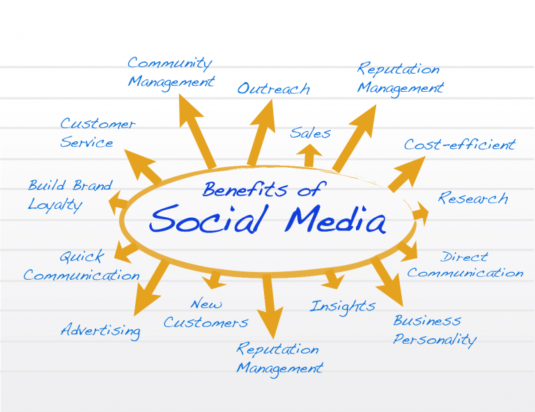 Benefits-of-Social-Media
